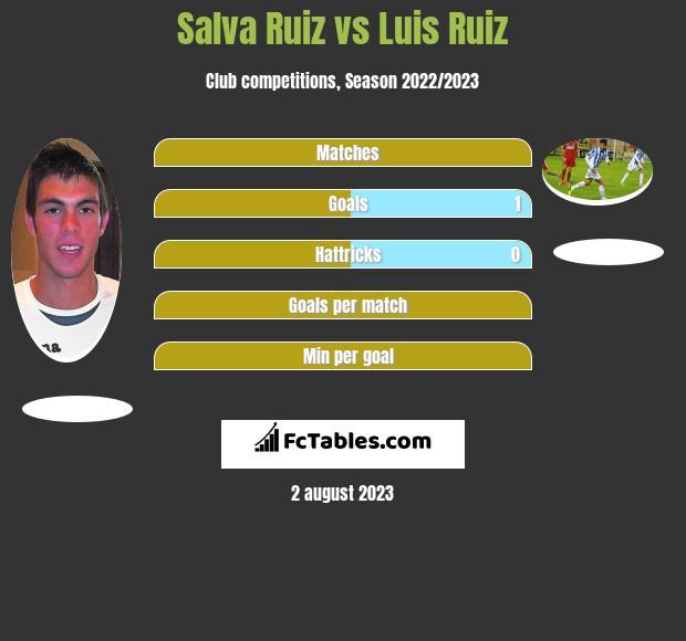 Salva Ruiz vs Luis Ruiz infographic