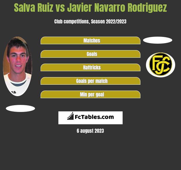 Salva Ruiz vs Javier Navarro Rodriguez infographic
