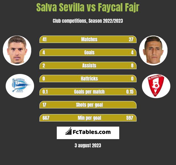 Salva Sevilla vs Faycal Fajr infographic
