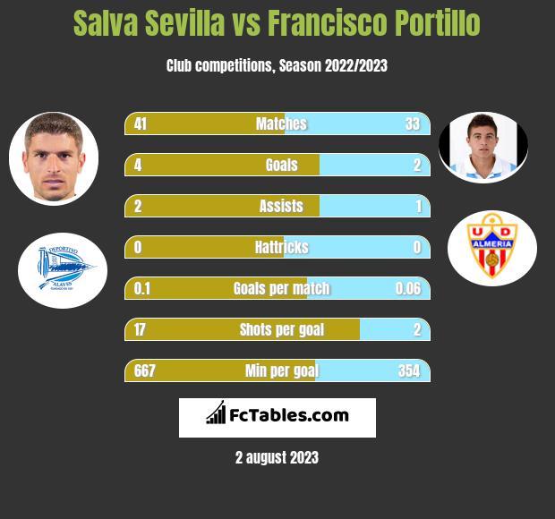 Salva Sevilla vs Francisco Portillo infographic