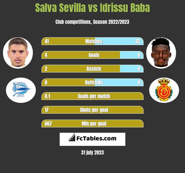 Salva Sevilla vs Idrissu Baba infographic