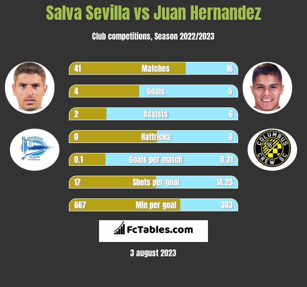 Salva Sevilla vs Juan Hernandez infographic
