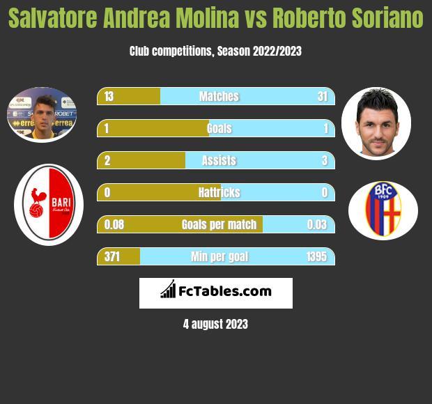 Salvatore Andrea Molina vs Roberto Soriano infographic