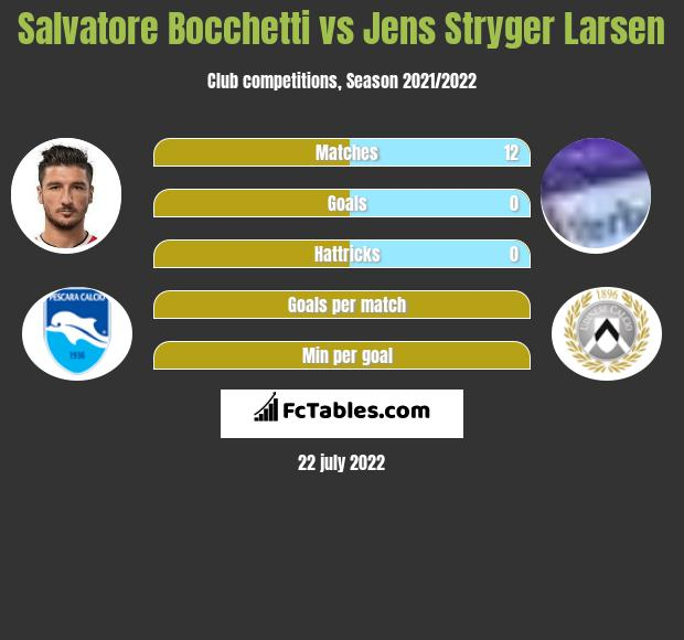 Salvatore Bocchetti vs Jens Stryger Larsen infographic