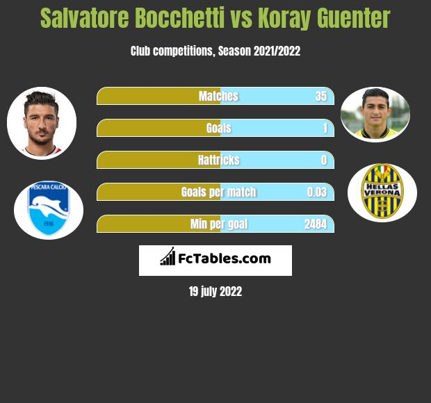 Salvatore Bocchetti vs Koray Guenter infographic