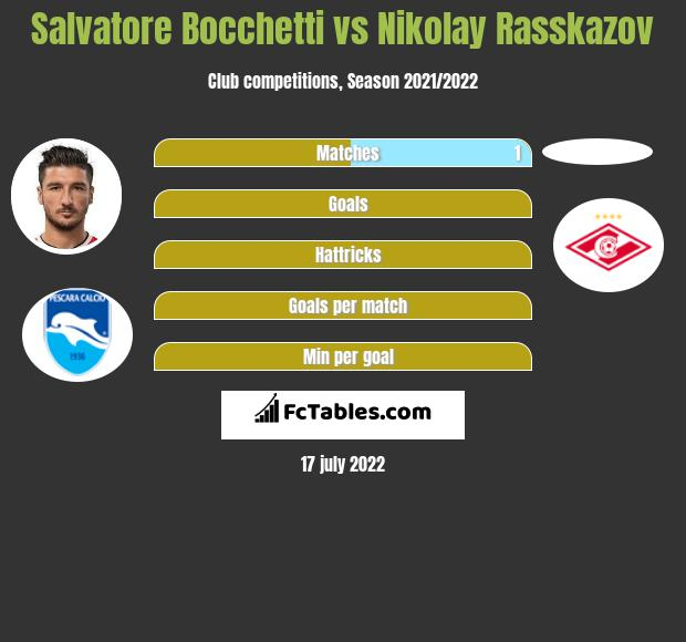 Salvatore Bocchetti vs Nikolay Rasskazov infographic