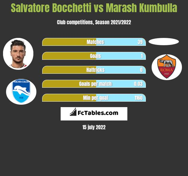 Salvatore Bocchetti vs Marash Kumbulla infographic