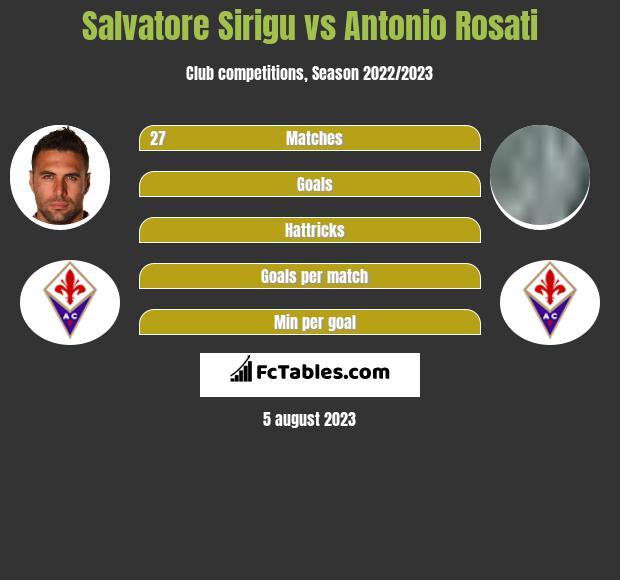 Salvatore Sirigu vs Antonio Rosati infographic