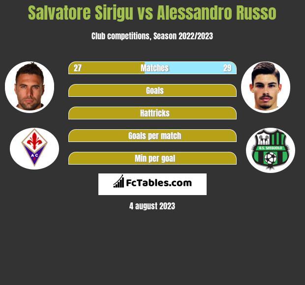 Salvatore Sirigu vs Alessandro Russo infographic