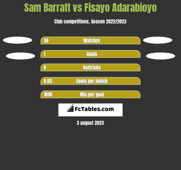 Sam Barratt vs Fisayo Adarabioyo h2h player stats