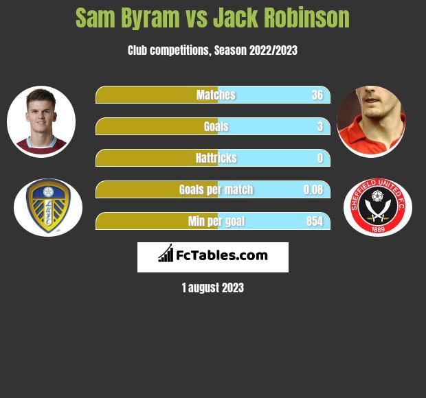 Sam Byram vs Jack Robinson infographic