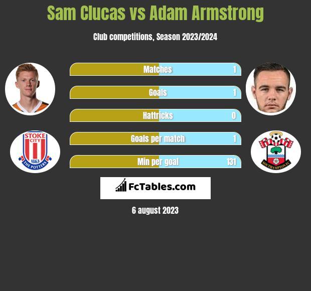 Sam Clucas vs Adam Armstrong infographic