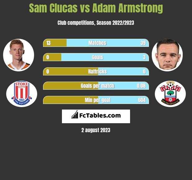 Sam Clucas vs Adam Armstrong h2h player stats