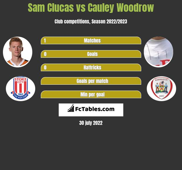 Sam Clucas vs Cauley Woodrow h2h player stats