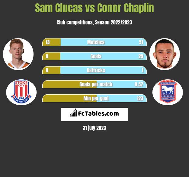 Sam Clucas vs Conor Chaplin infographic