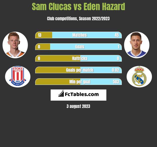 Sam Clucas vs Eden Hazard
