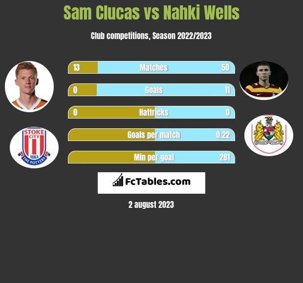 Sam Clucas vs Nahki Wells h2h player stats