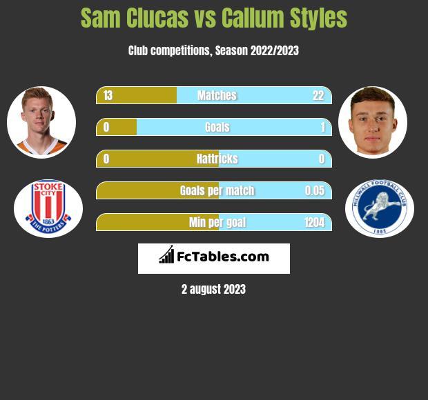 Sam Clucas vs Callum Styles infographic