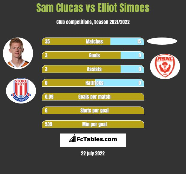 Sam Clucas vs Elliot Simoes infographic