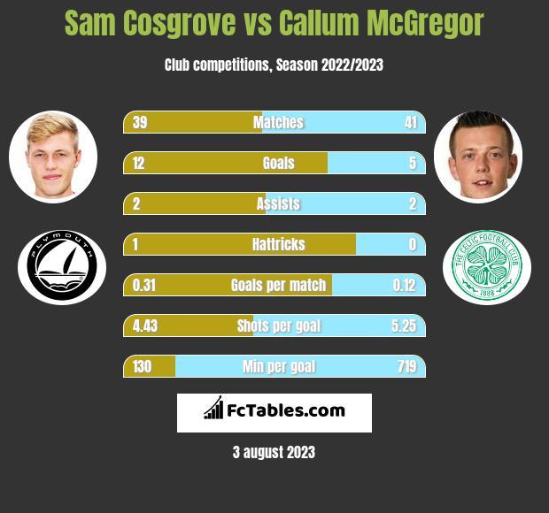 Sam Cosgrove vs Callum McGregor h2h player stats