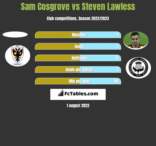 Sam Cosgrove vs Steven Lawless h2h player stats