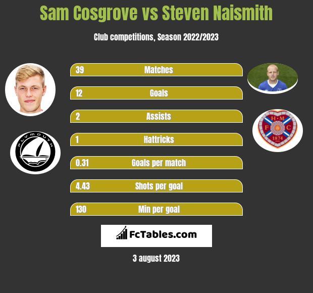 Sam Cosgrove vs Steven Naismith h2h player stats