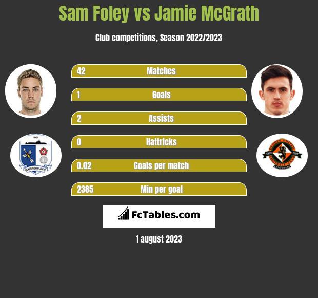 Sam Foley vs Jamie McGrath infographic
