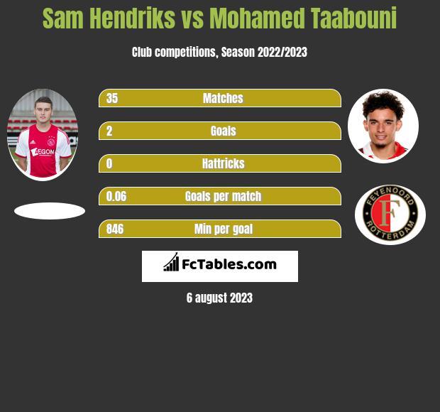 Sam Hendriks vs Mohamed Taabouni h2h player stats
