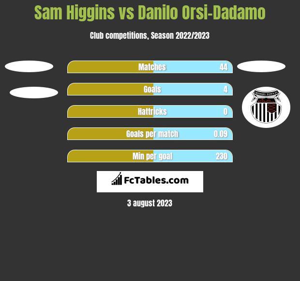 Sam Higgins vs Danilo Orsi-Dadamo h2h player stats