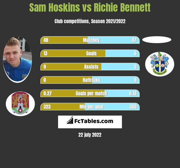 Sam Hoskins vs Richie Bennett infographic