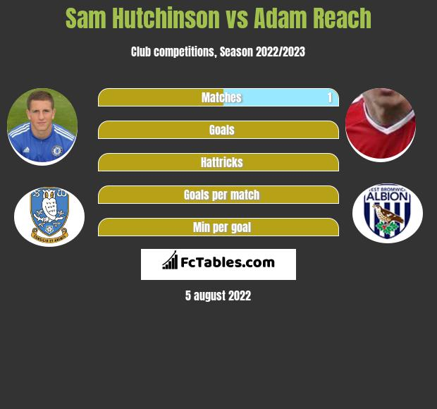 Sam Hutchinson infographic statistics for Sheffield Wednesday