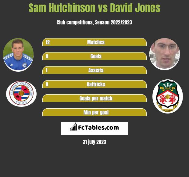 Sam Hutchinson vs David Jones infographic