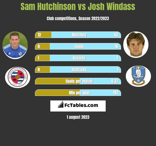 Sam Hutchinson vs Josh Windass infographic