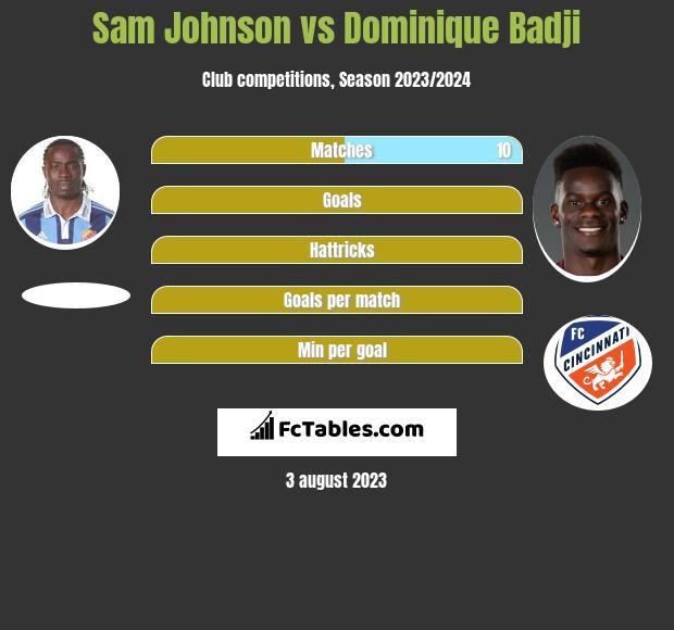 Sam Johnson vs Dominique Badji h2h player stats