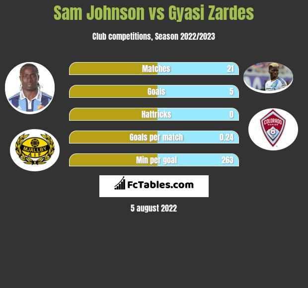 Sam Johnson vs Gyasi Zardes h2h player stats