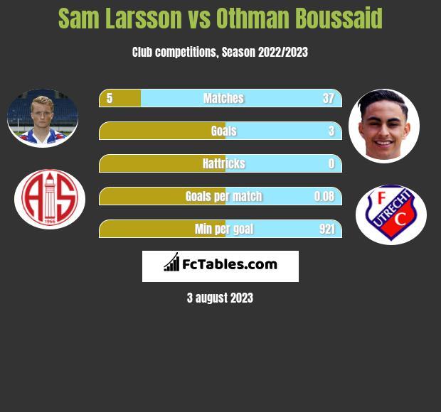 Sam Larsson vs Othman Boussaid infographic