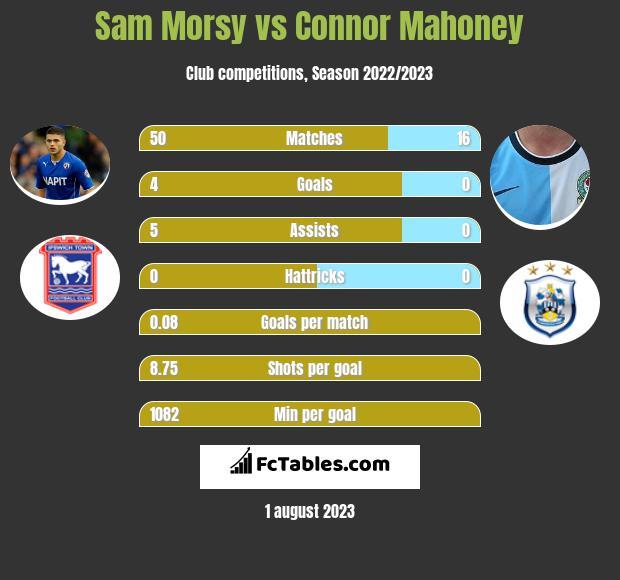 Sam Morsy vs Connor Mahoney infographic