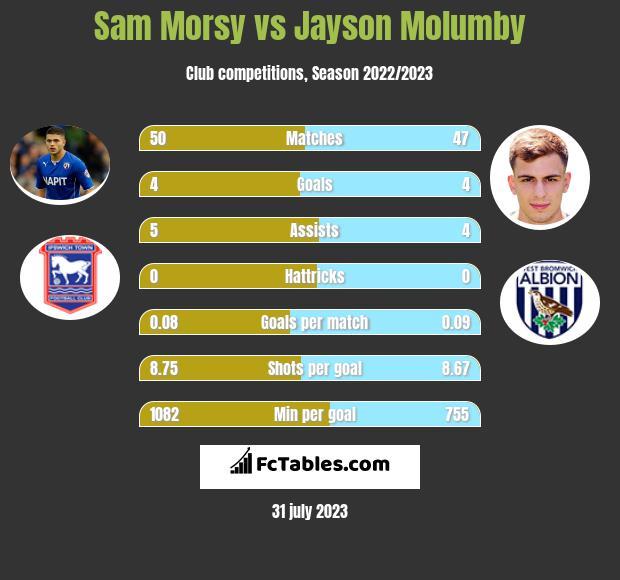 Sam Morsy vs Jayson Molumby infographic