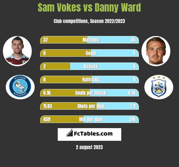 Sam Vokes vs Danny Ward infographic