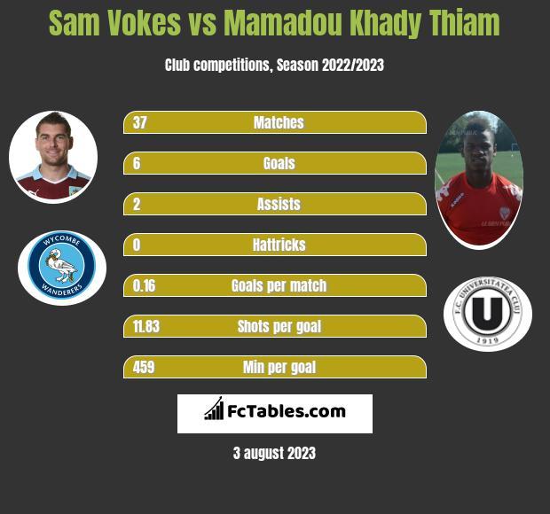 Sam Vokes vs Mamadou Khady Thiam infographic