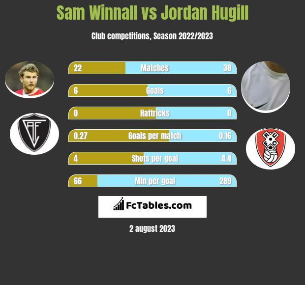 Sam Winnall vs Jordan Hugill infographic