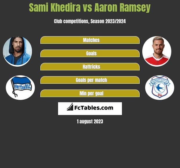 Sami Khedira vs Aaron Ramsey infographic