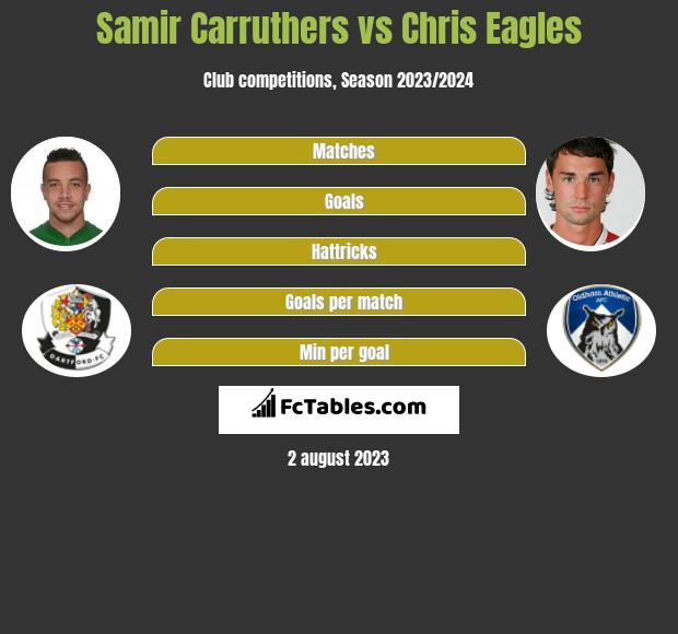 Samir Carruthers vs Chris Eagles infographic