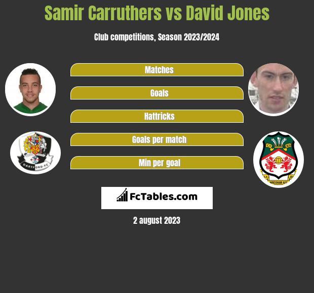 Samir Carruthers vs David Jones infographic