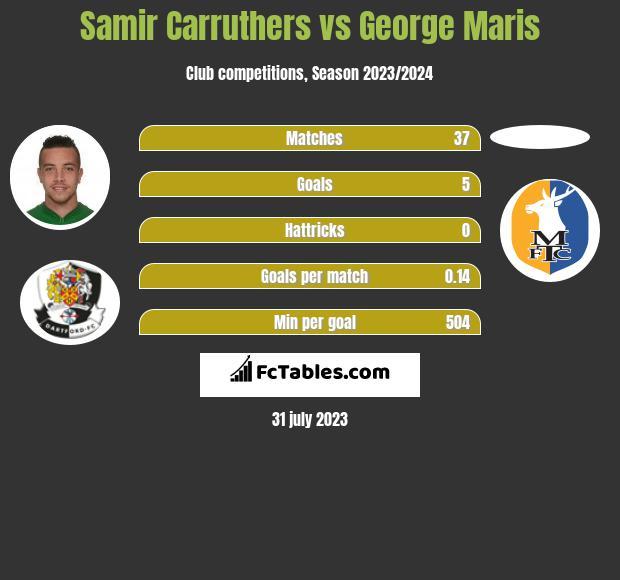 Samir Carruthers vs George Maris infographic