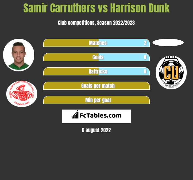 Samir Carruthers vs Harrison Dunk infographic