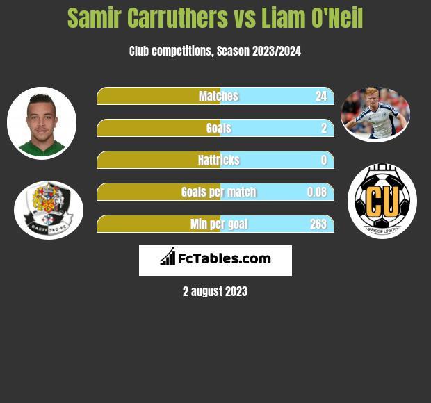 Samir Carruthers vs Liam O'Neil infographic