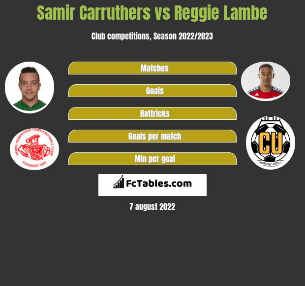 Samir Carruthers infographic statistics for Cambridge United