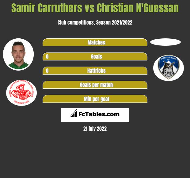 Samir Carruthers vs Christian N'Guessan infographic