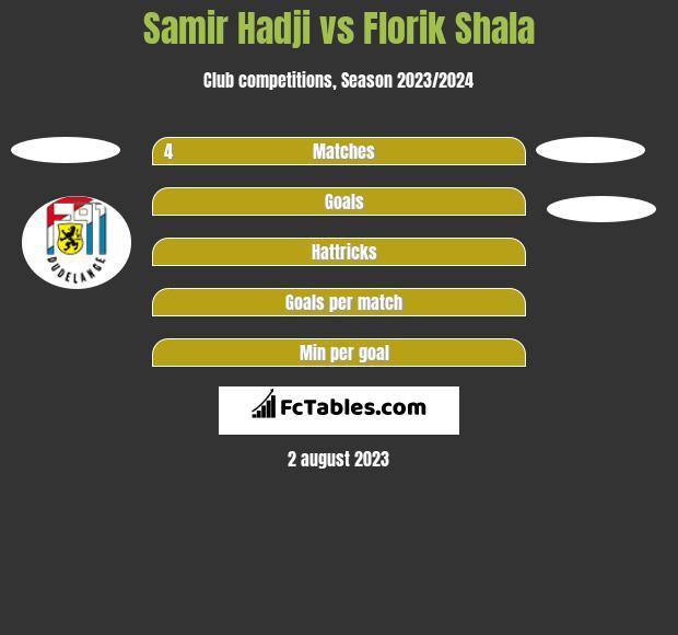 Samir Hadji vs Florik Shala h2h player stats